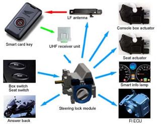 Smart card key system for motorcycles